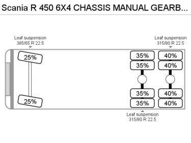 ScaniaR 450 6X4 CHASSIS MANUAL GEARBOX