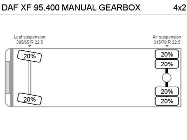 DafXF 95.400 MANUAL GEARBOX